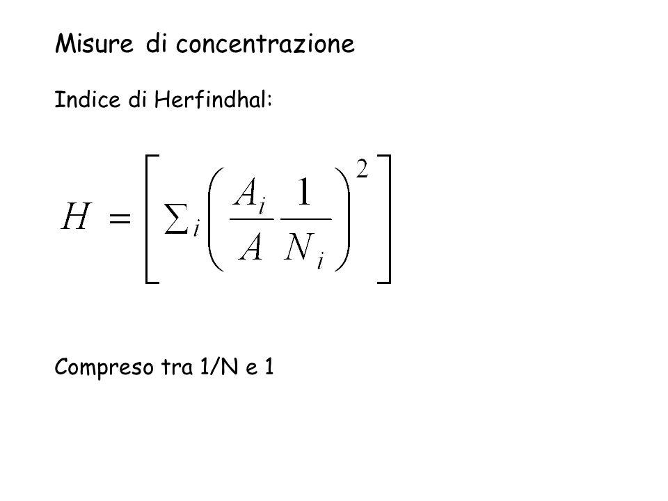 Misure di concentrazione