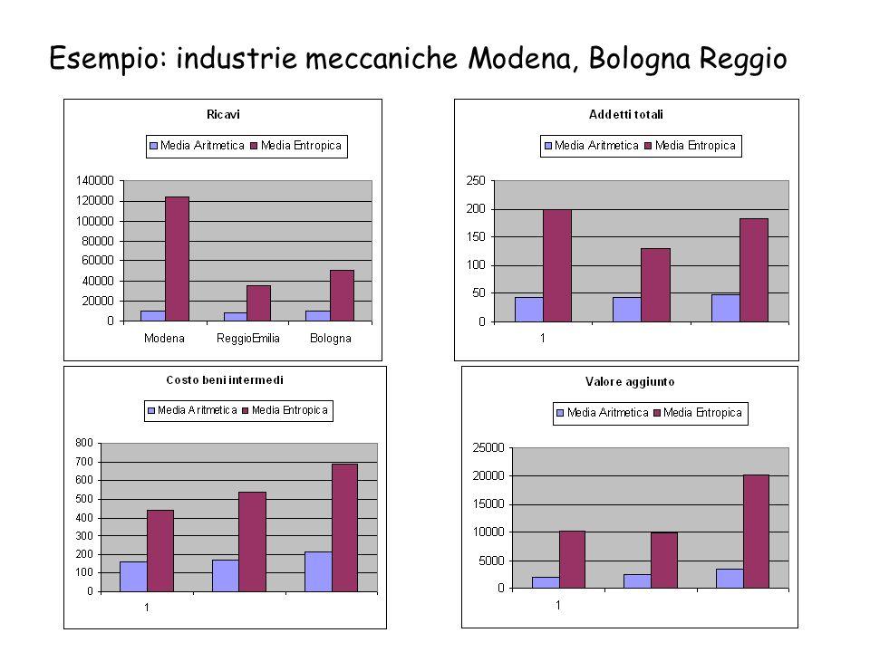 Esempio: industrie meccaniche Modena, Bologna Reggio