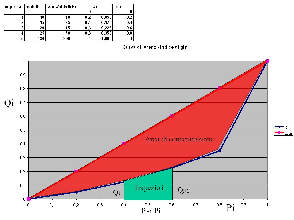 Qi Area di concentrazione Trapezio i Qi+1 Qi Pi Pi+1-Pi