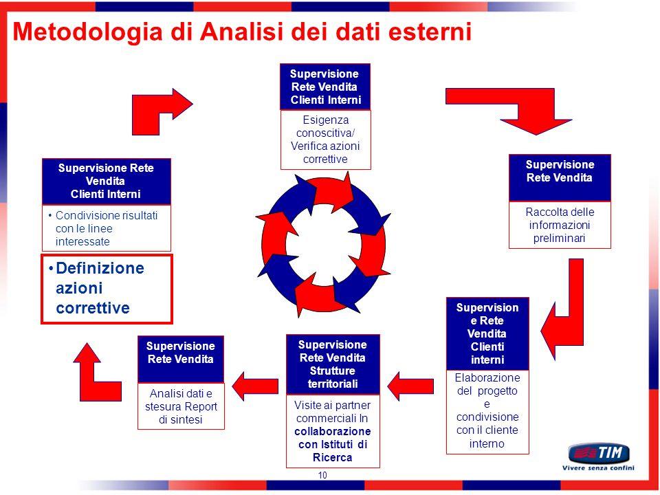 Metodologia di Analisi dei dati esterni