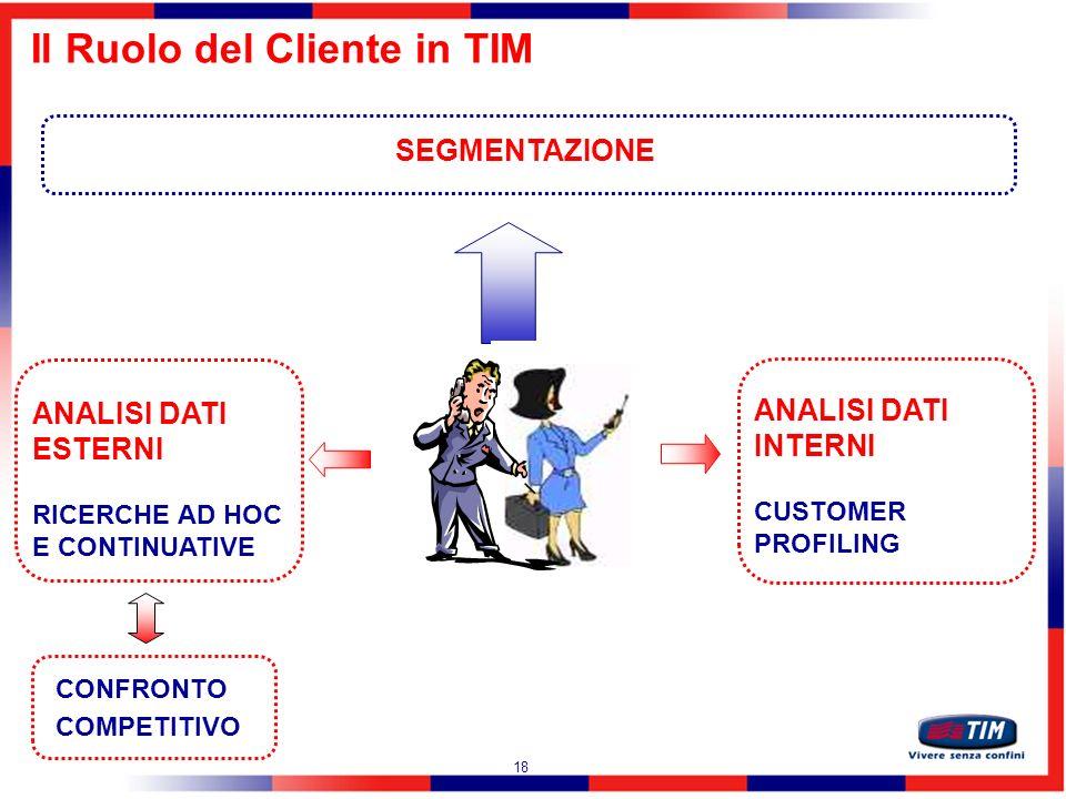 Il Ruolo del Cliente in TIM