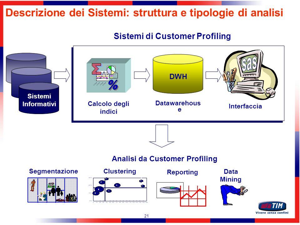 Sistemi di Customer Profiling Analisi da Customer Profiling