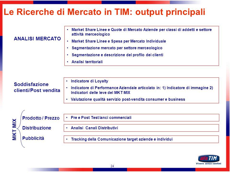 Le Ricerche di Mercato in TIM: output principali