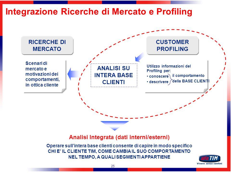 Integrazione Ricerche di Mercato e Profiling