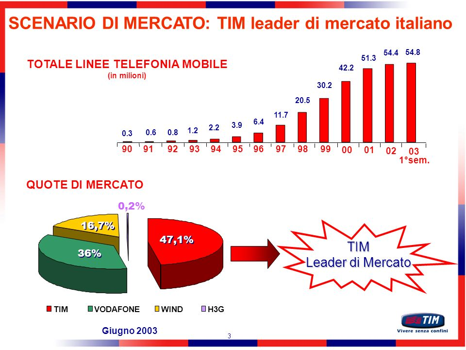 TOTALE LINEE TELEFONIA MOBILE