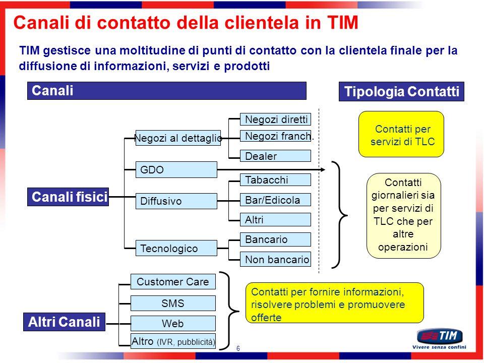 Canali di contatto della clientela in TIM