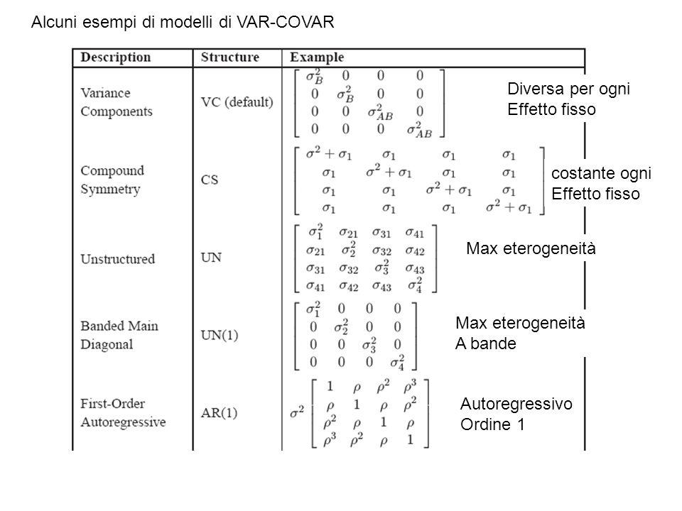 Alcuni esempi di modelli di VAR-COVAR