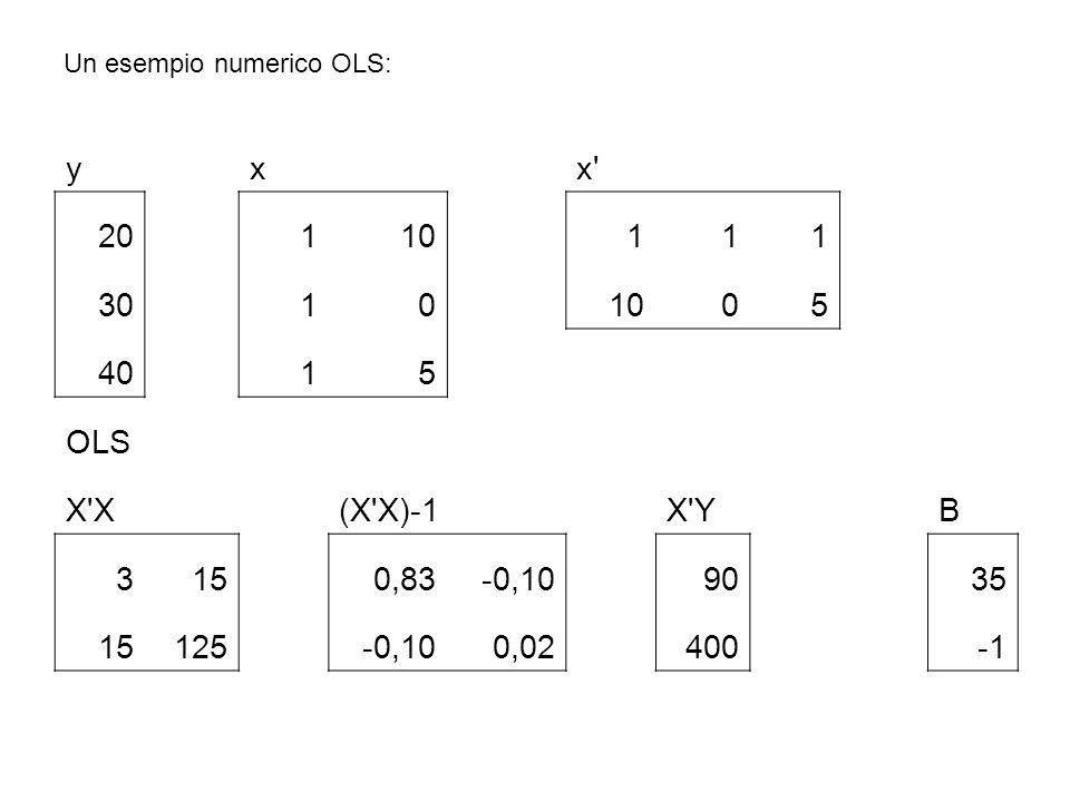 Un esempio numerico OLS: