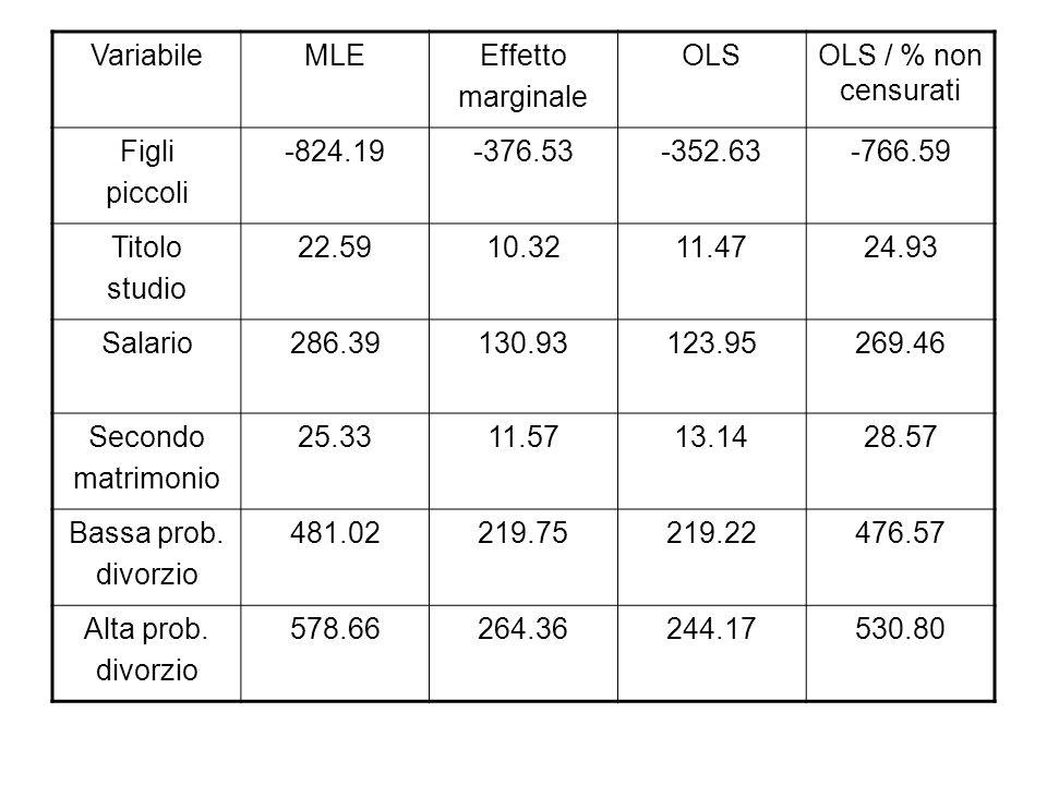 Variabile MLE. Effetto. marginale. OLS. OLS / % non censurati. Figli. piccoli. -824.19. -376.53.