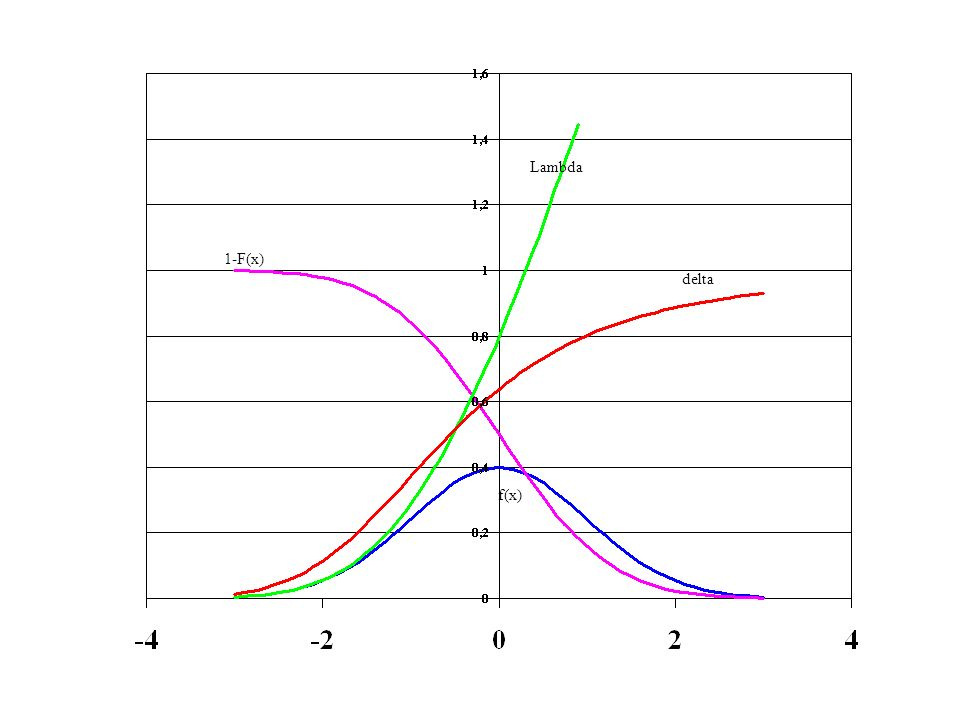 Lambda 1-F(x) delta f(x)