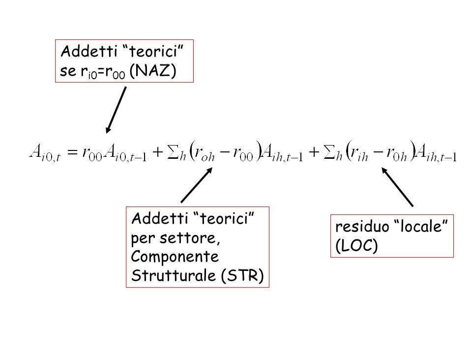 Addetti teorici se ri0=r00 (NAZ) Addetti teorici per settore, Componente. Strutturale (STR)