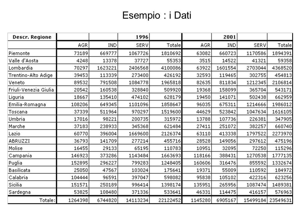 Esempio : i Dati