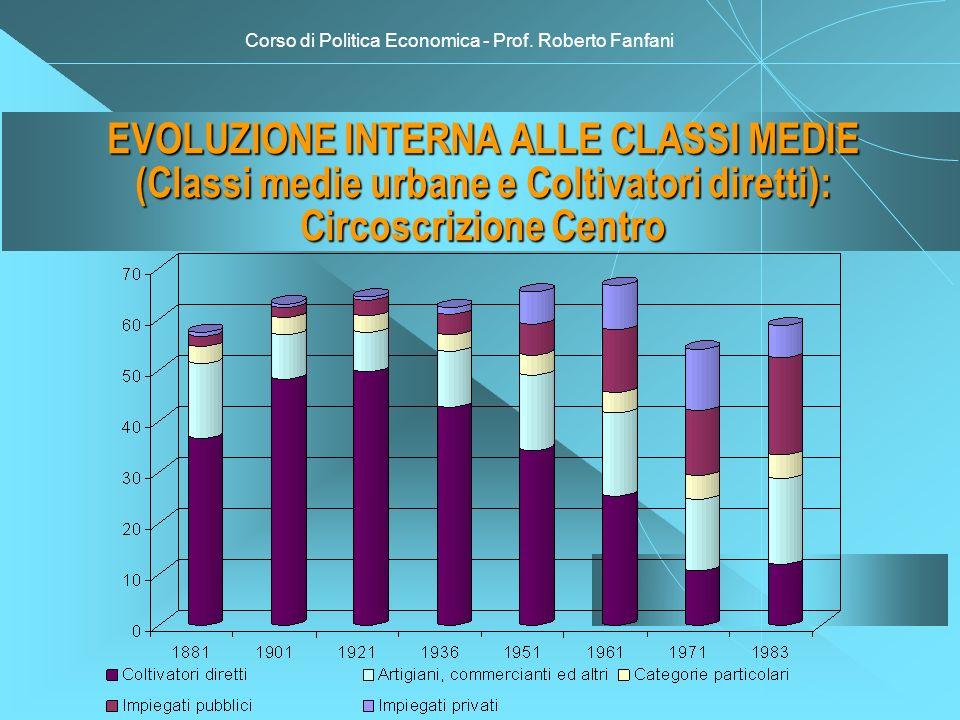 Corso di Politica Economica - Prof. Roberto Fanfani