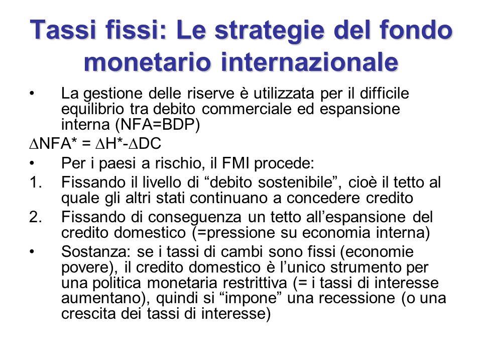 Tassi fissi: Le strategie del fondo monetario internazionale