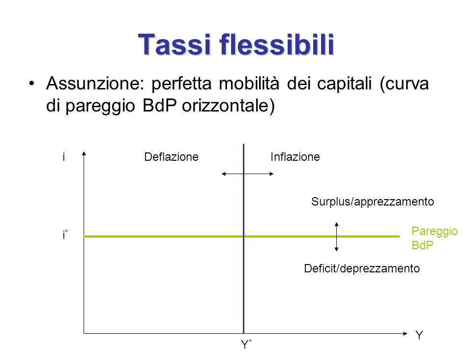 Tassi flessibili Assunzione: perfetta mobilità dei capitali (curva di pareggio BdP orizzontale) i.