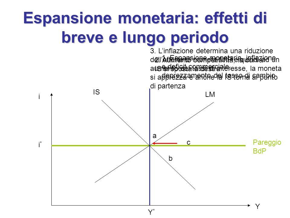 Espansione monetaria: effetti di breve e lungo periodo