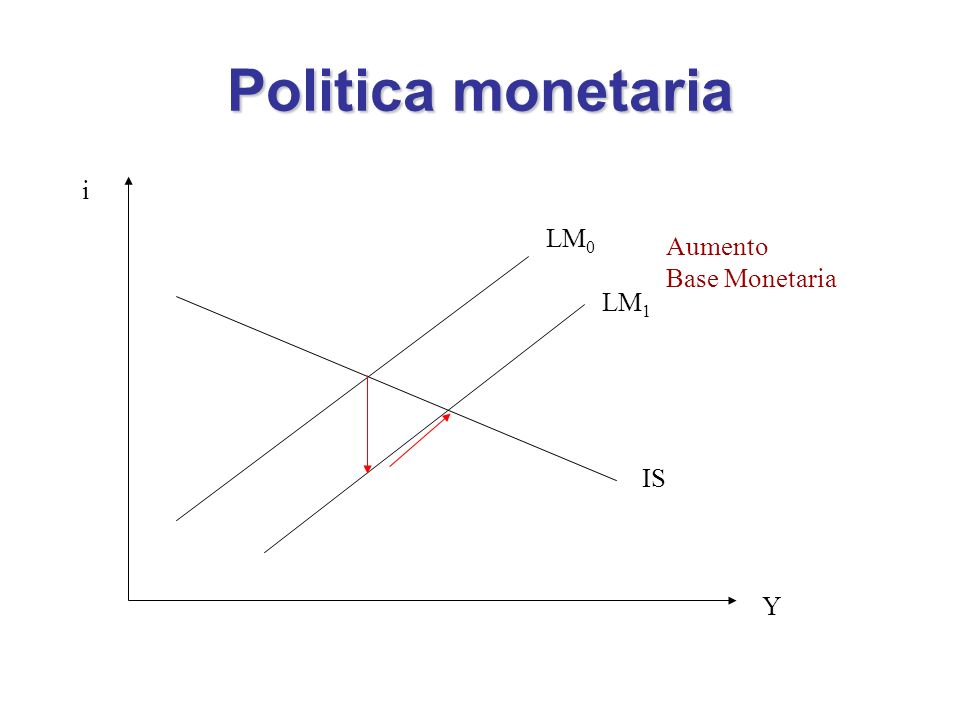 Politica monetaria i LM0 Aumento Base Monetaria LM1 IS Y