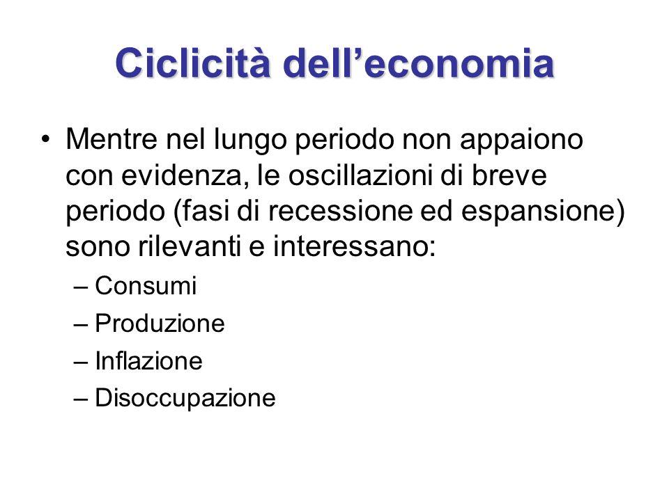 Ciclicità dell'economia