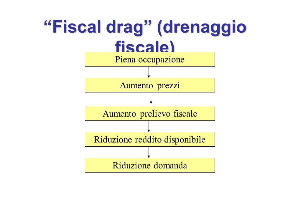 Fiscal drag (drenaggio fiscale)