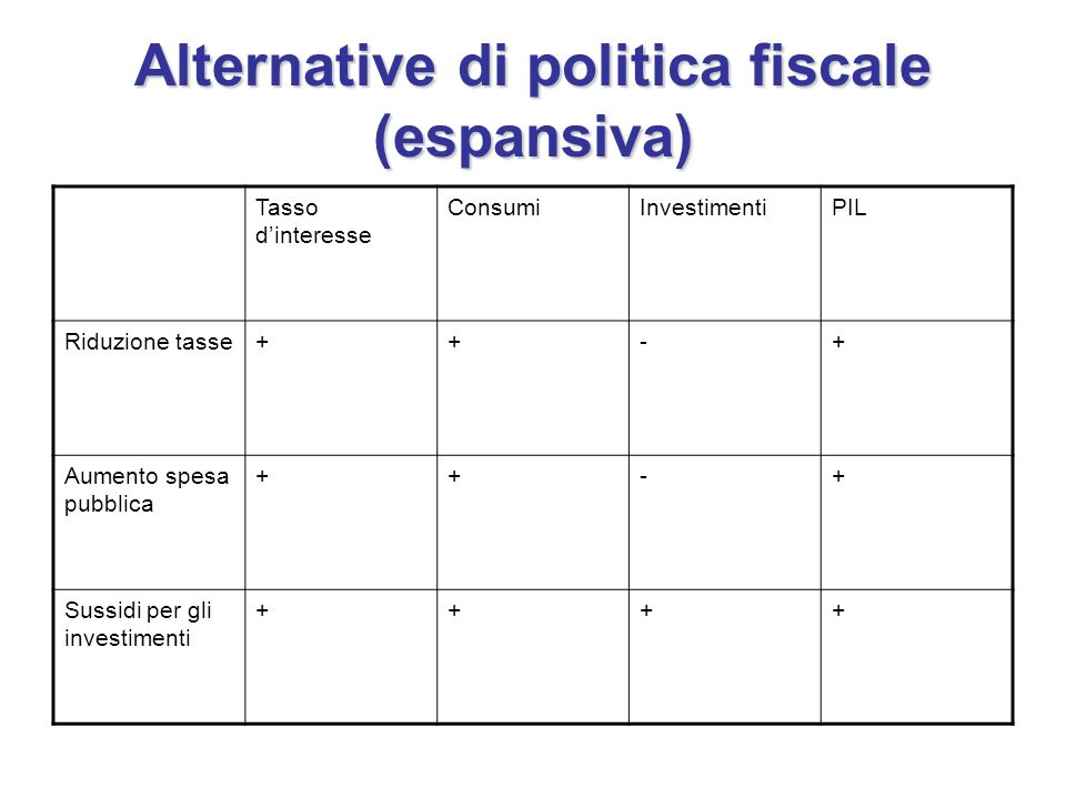 Alternative di politica fiscale (espansiva)