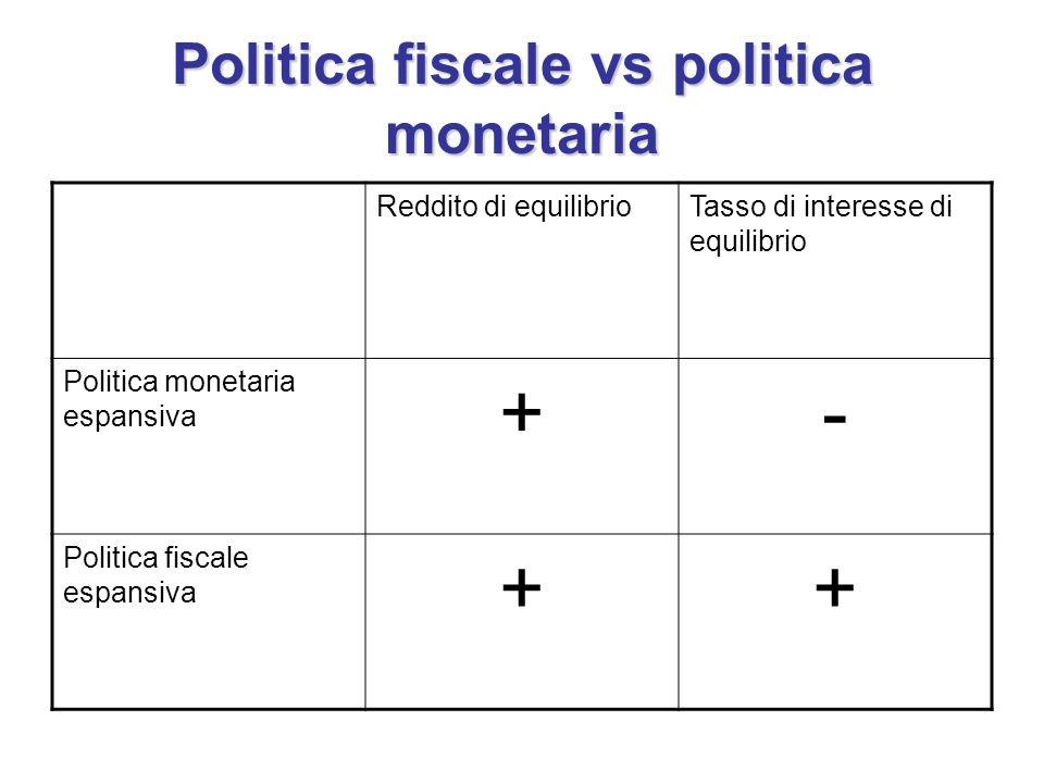 Politica fiscale vs politica monetaria