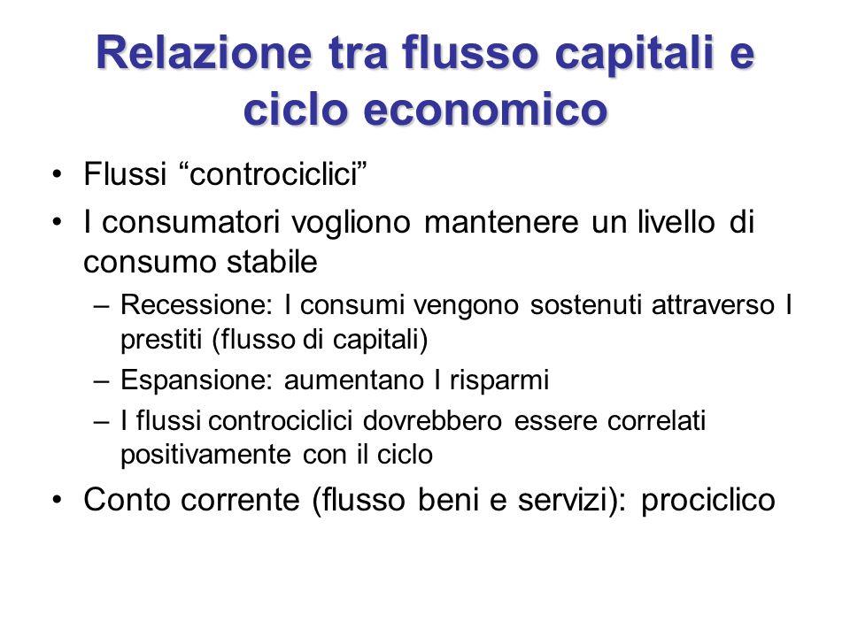 Relazione tra flusso capitali e ciclo economico