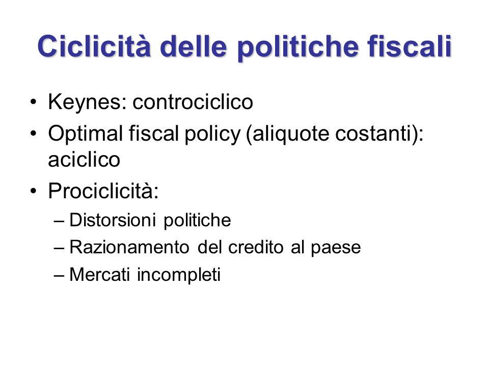 Ciclicità delle politiche fiscali