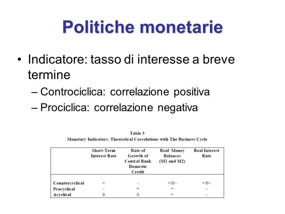 Politiche monetarie Indicatore: tasso di interesse a breve termine