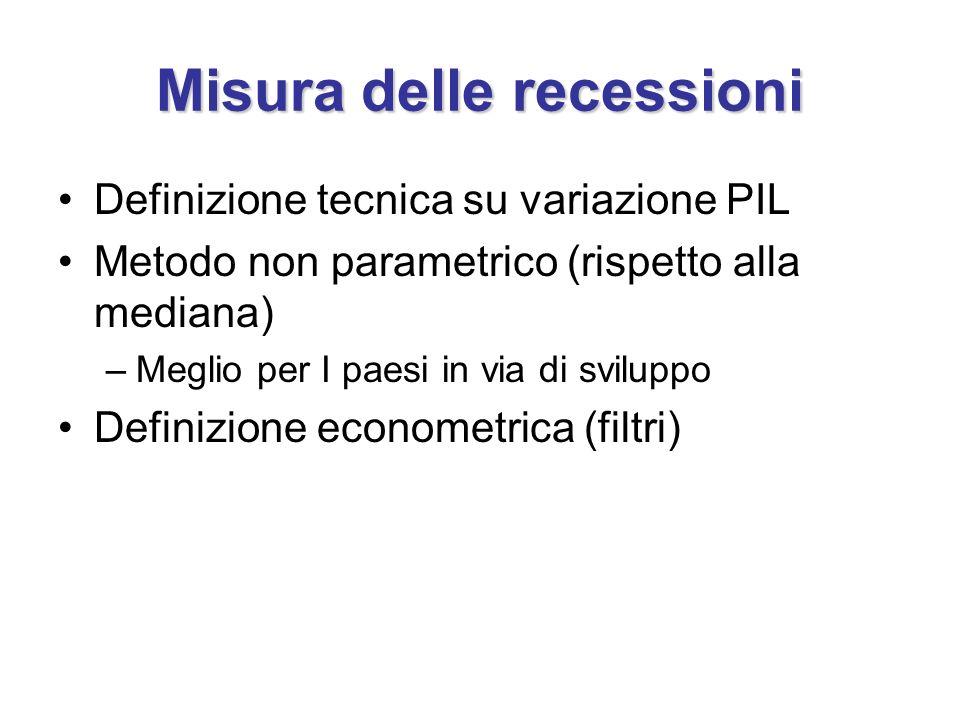 Misura delle recessioni