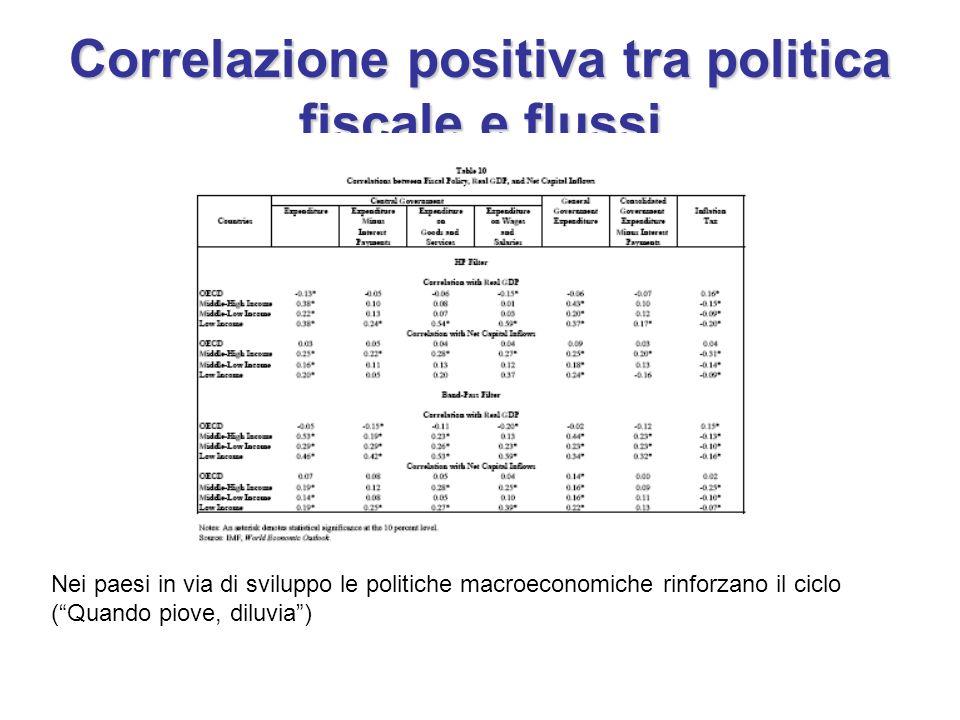 Correlazione positiva tra politica fiscale e flussi