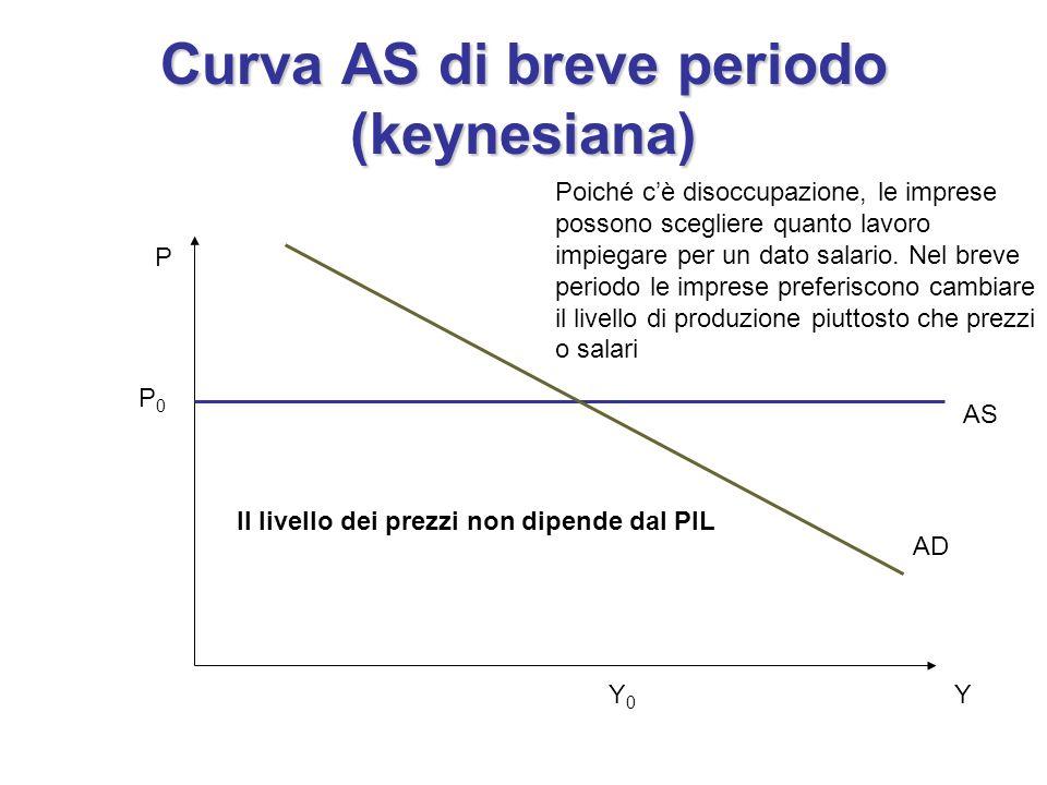 Curva AS di breve periodo (keynesiana)