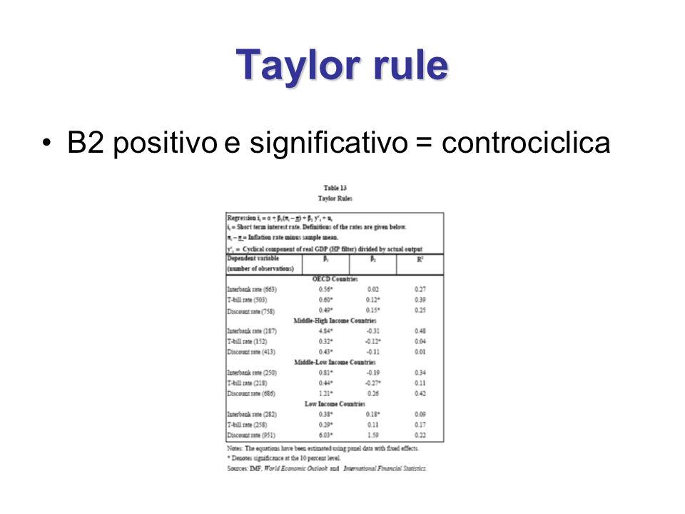 Taylor rule B2 positivo e significativo = controciclica