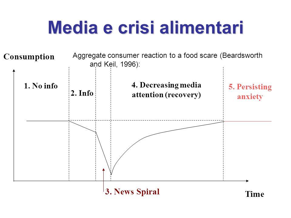 Media e crisi alimentari