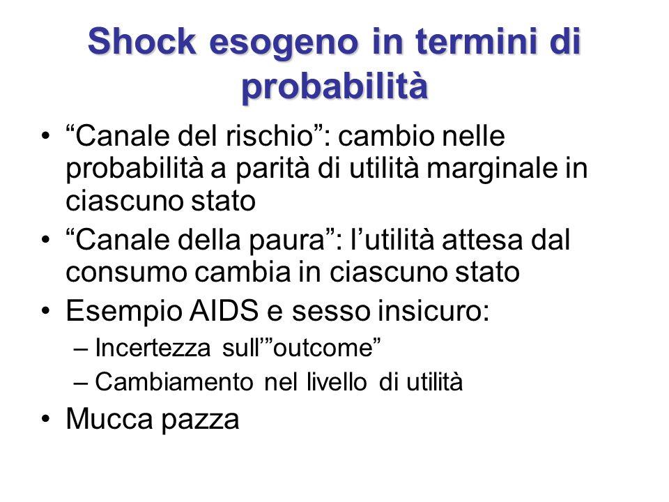 Shock esogeno in termini di probabilità