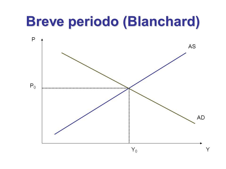 Breve periodo (Blanchard)