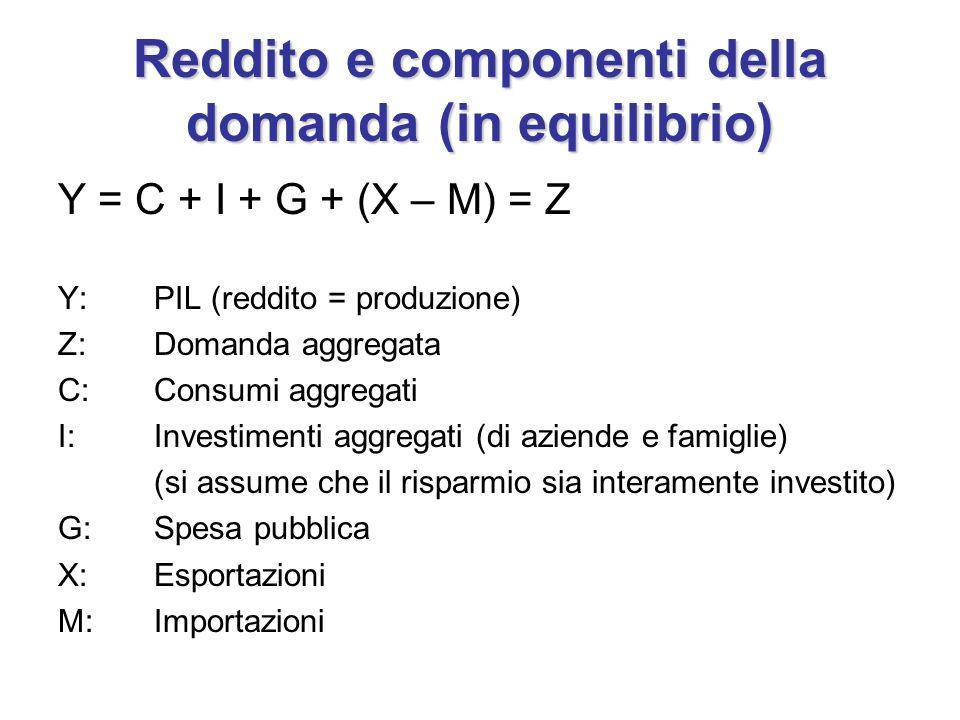 Reddito e componenti della domanda (in equilibrio)