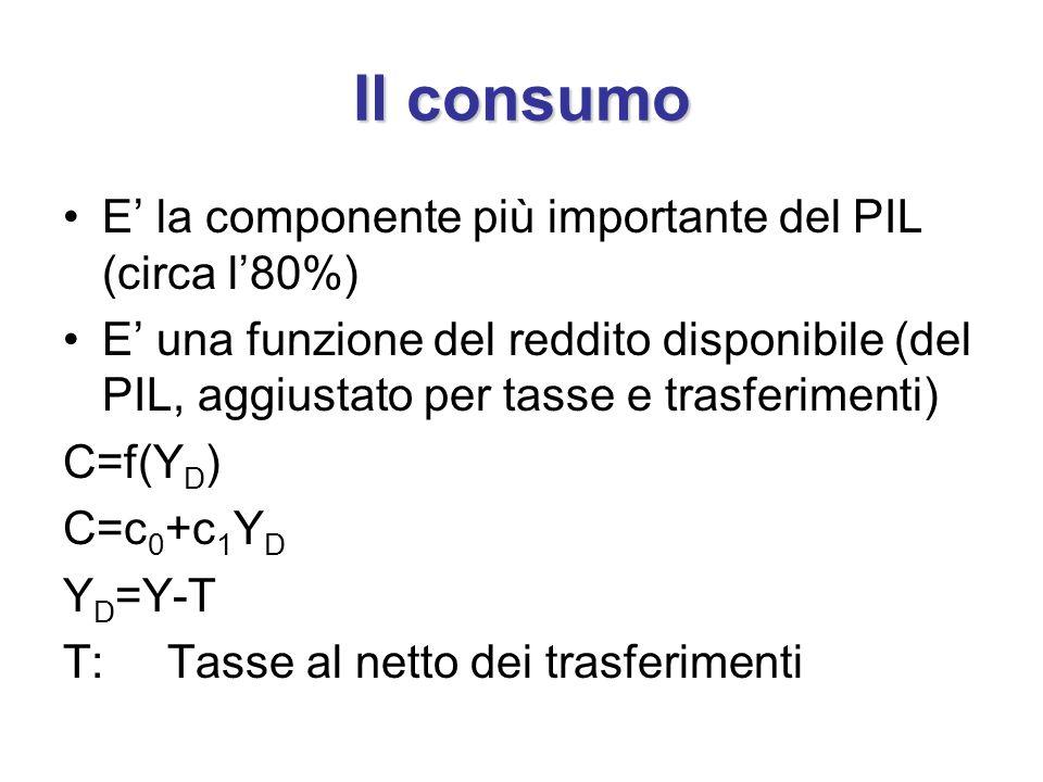 Il consumo E' la componente più importante del PIL (circa l'80%)