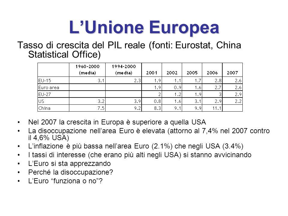 L'Unione Europea Tasso di crescita del PIL reale (fonti: Eurostat, China Statistical Office) Nel 2007 la crescita in Europa è superiore a quella USA.
