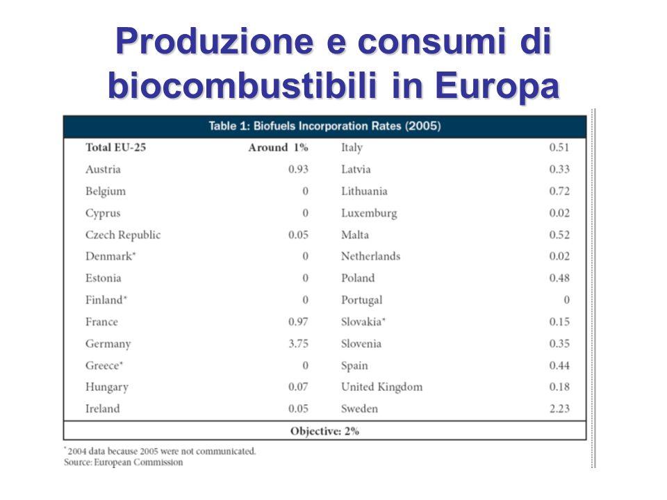 Produzione e consumi di biocombustibili in Europa
