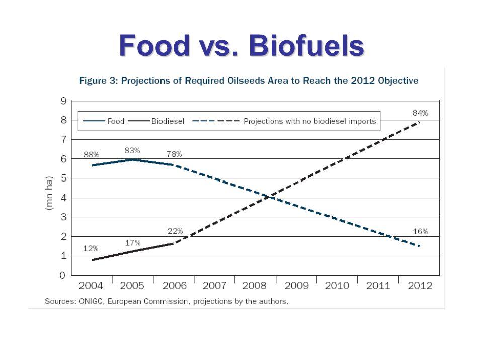 Food vs. Biofuels