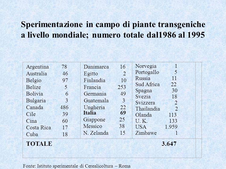 Sperimentazione in campo di piante transgeniche a livello mondiale; numero totale dal1986 al 1995