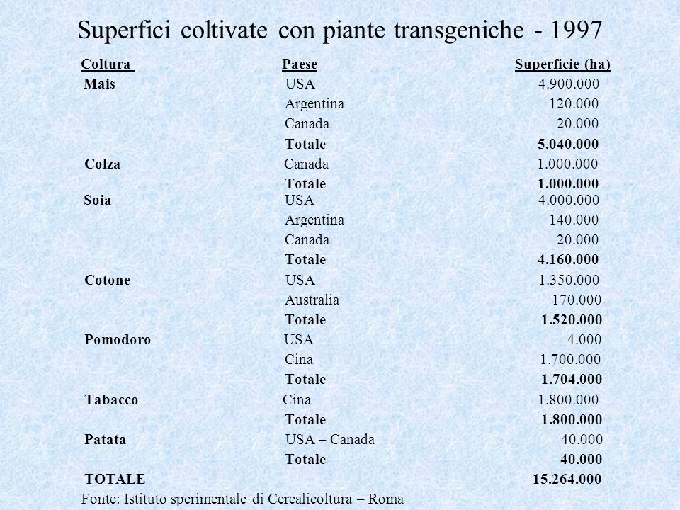 Superfici coltivate con piante transgeniche - 1997