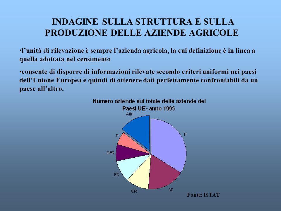 INDAGINE SULLA STRUTTURA E SULLA PRODUZIONE DELLE AZIENDE AGRICOLE