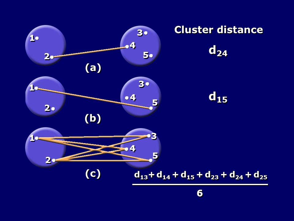 d24 d15 Cluster distance (a) (b) (c) 6 3 1 4 5 2 3 1 4 5 2 3 1 4 5 2