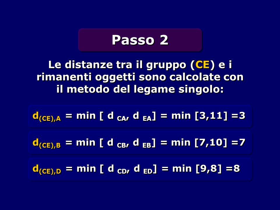 Passo 2 Le distanze tra il gruppo (CE) e i rimanenti oggetti sono calcolate con il metodo del legame singolo: