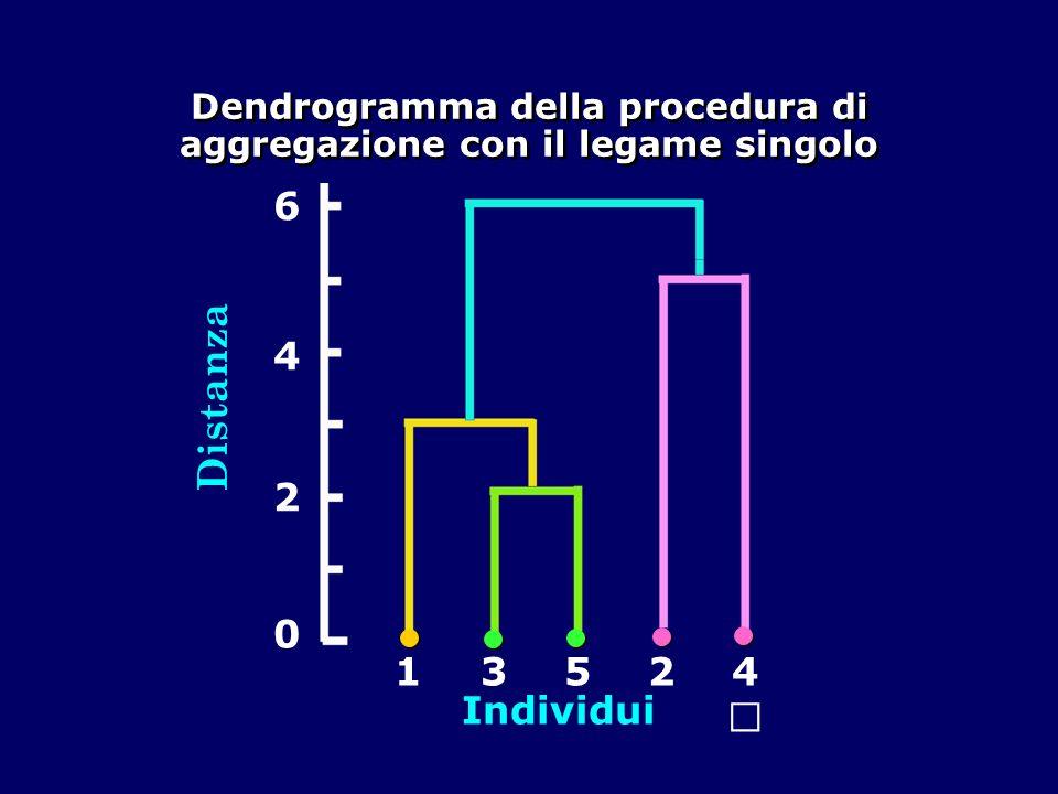 Dendrogramma della procedura di aggregazione con il legame singolo