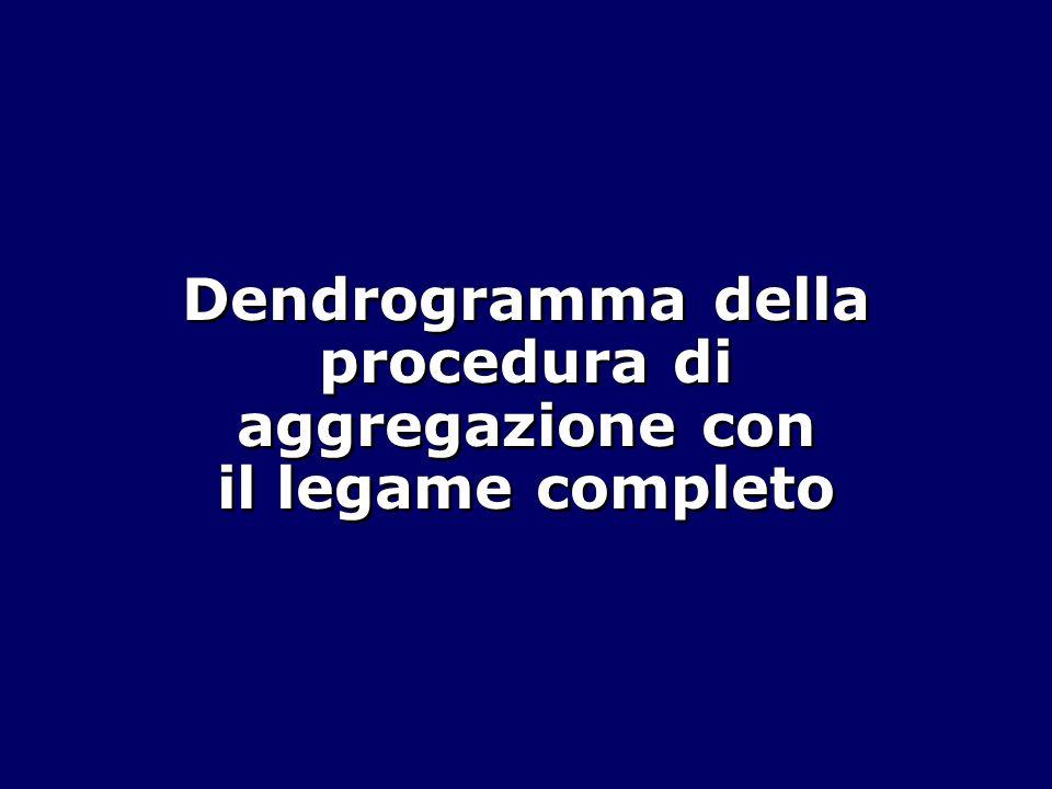 Dendrogramma della procedura di aggregazione con il legame completo