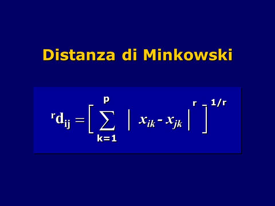 Distanza di Minkowski  = p k=1 rdij xik - xjk r 1/r