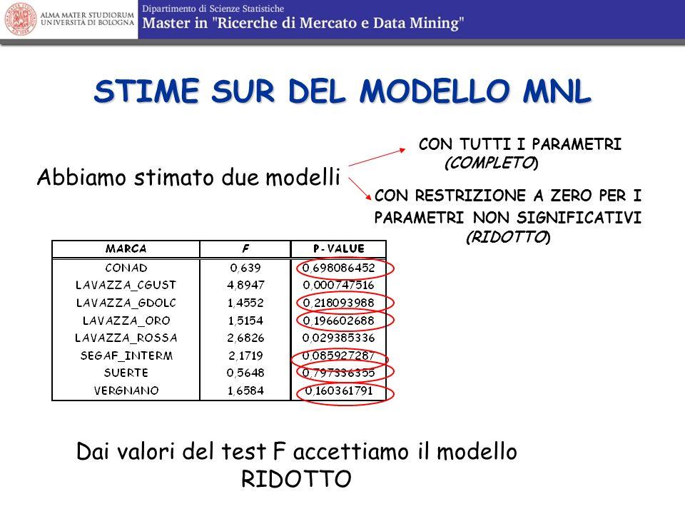 STIME SUR DEL MODELLO MNL