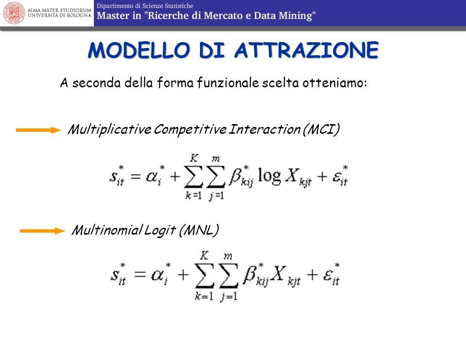MODELLO DI ATTRAZIONEA seconda della forma funzionale scelta otteniamo: Multiplicative Competitive Interaction (MCI)